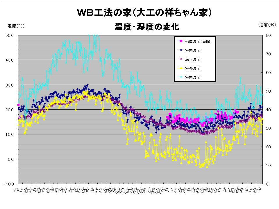 大工の祥ちゃん温度湿度20080524.jpg