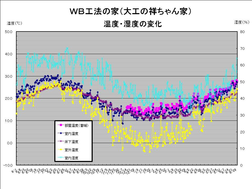 大工の祥ちゃん温度湿度20090630.jpg