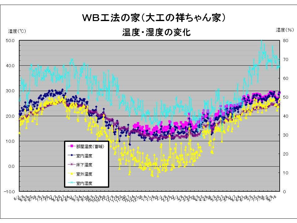 大工の祥ちゃん温度湿度20090822.jpg
