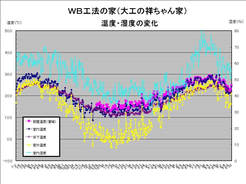 大工の祥ちゃん温度湿度20090922.jpg