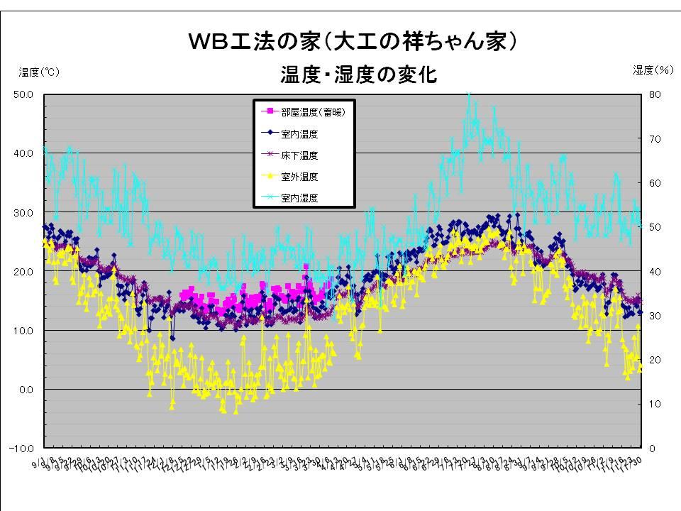 大工の祥ちゃん温度湿度20091130.jpg