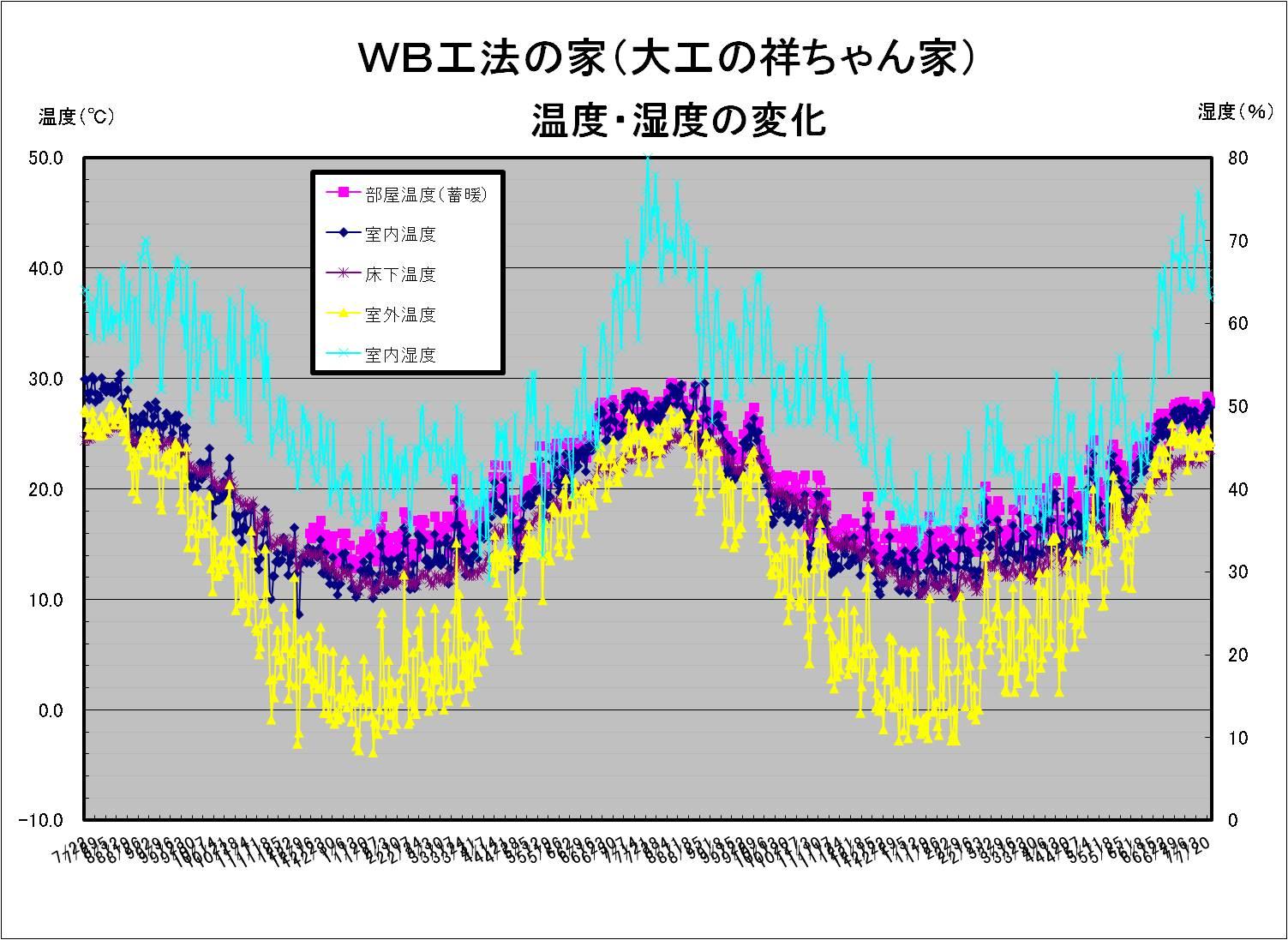 大工の祥ちゃん温度湿度20100722.jpg