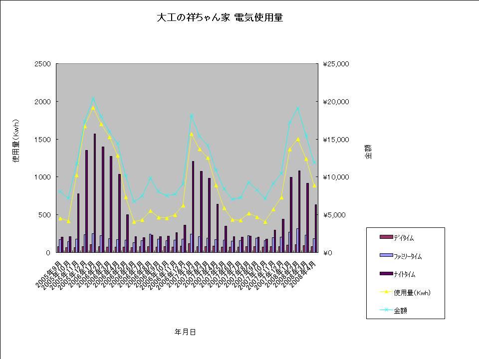 大工の祥ちゃん家 電気使用量20080425.jpg