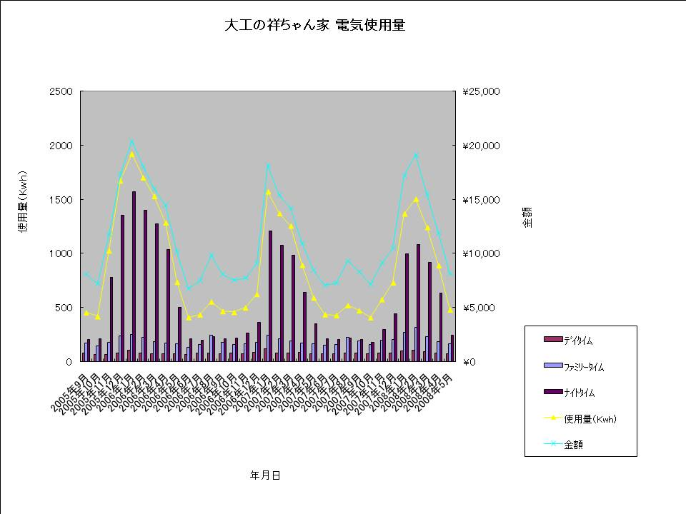 大工の祥ちゃん家 電気使用量20080523.jpg