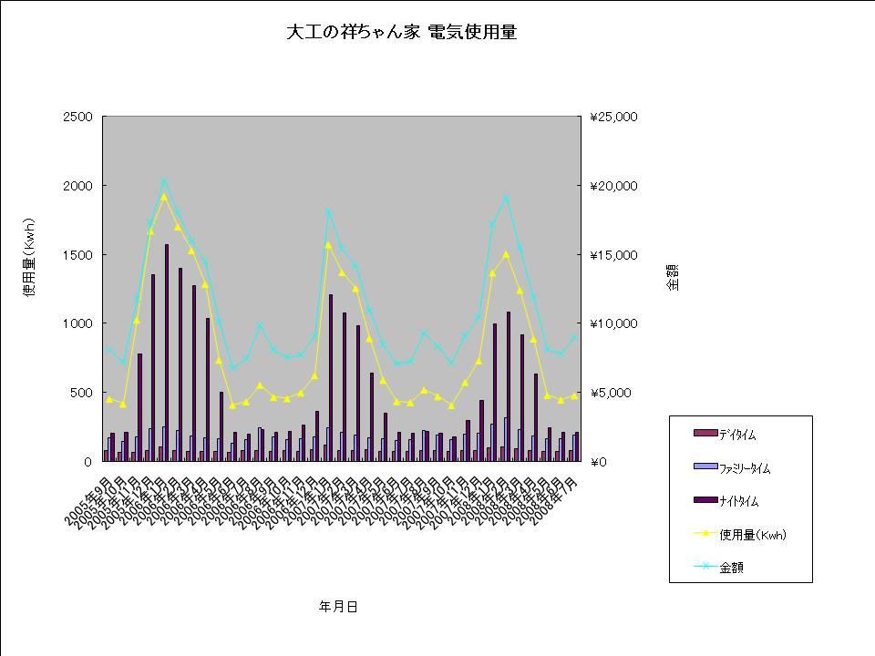 大工の祥ちゃん家 電気使用量20080724.jpg