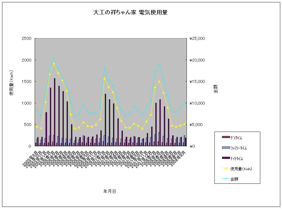 大工の祥ちゃん家 電気使用量20080821.jpg