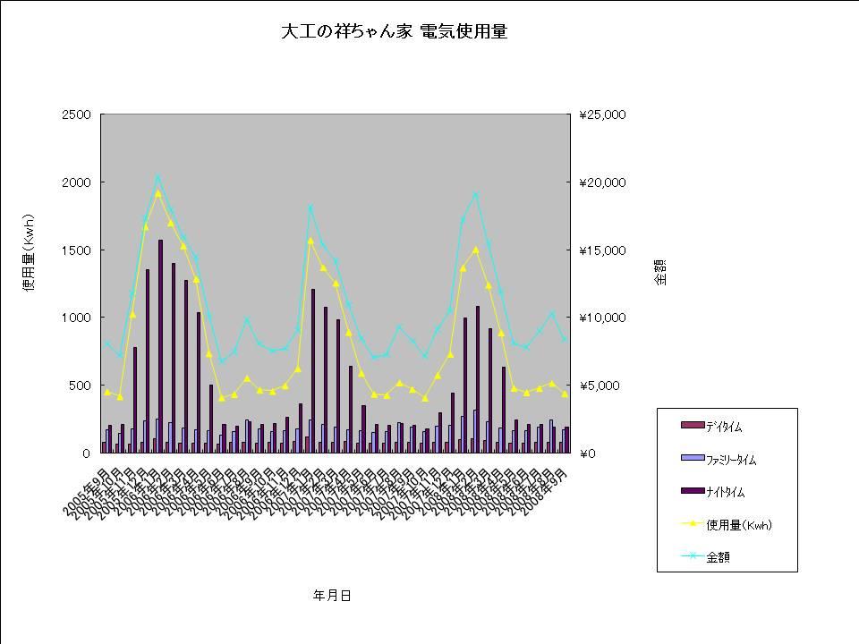 大工の祥ちゃん家 電気使用量20080924.jpg