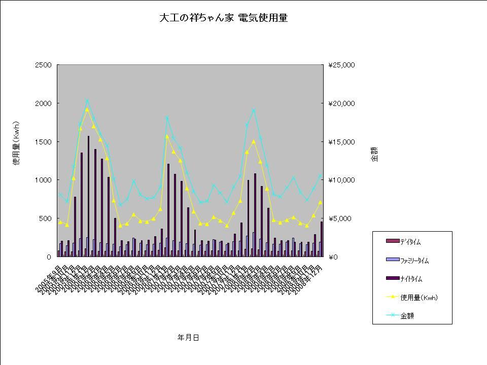 大工の祥ちゃん家 電気使用量20081220.jpg