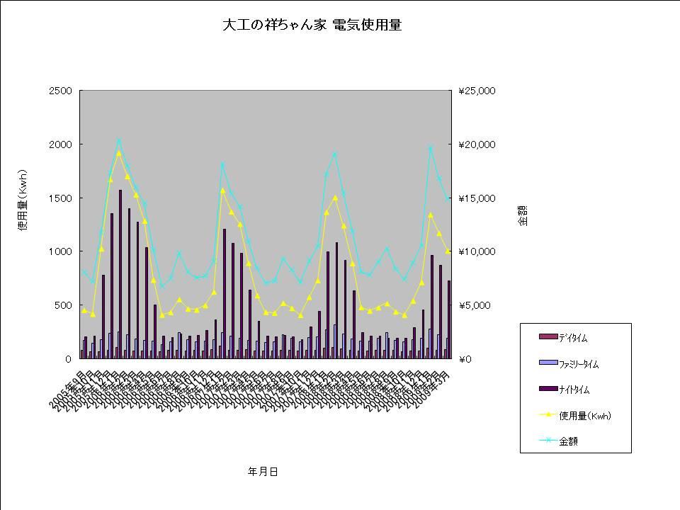 大工の祥ちゃん家 電気使用量20090325.jpg