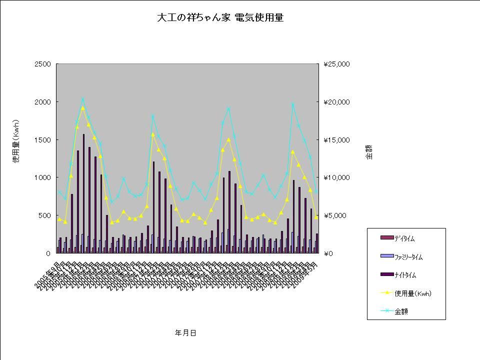 大工の祥ちゃん家 電気使用量20090601.jpg