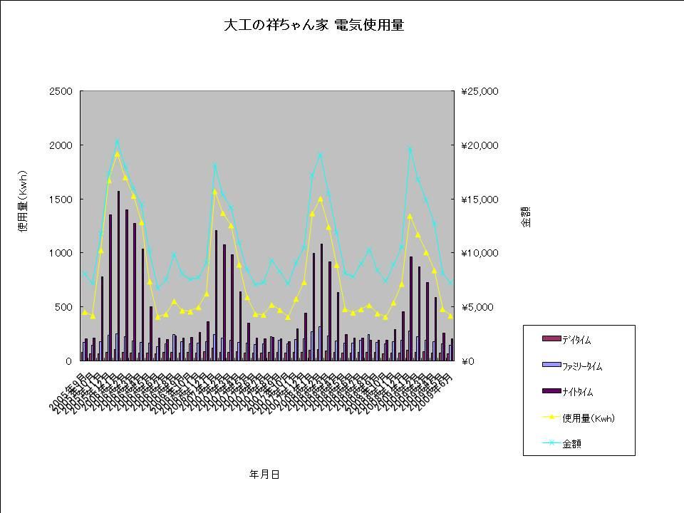 大工の祥ちゃん家 電気使用量20090630.jpg