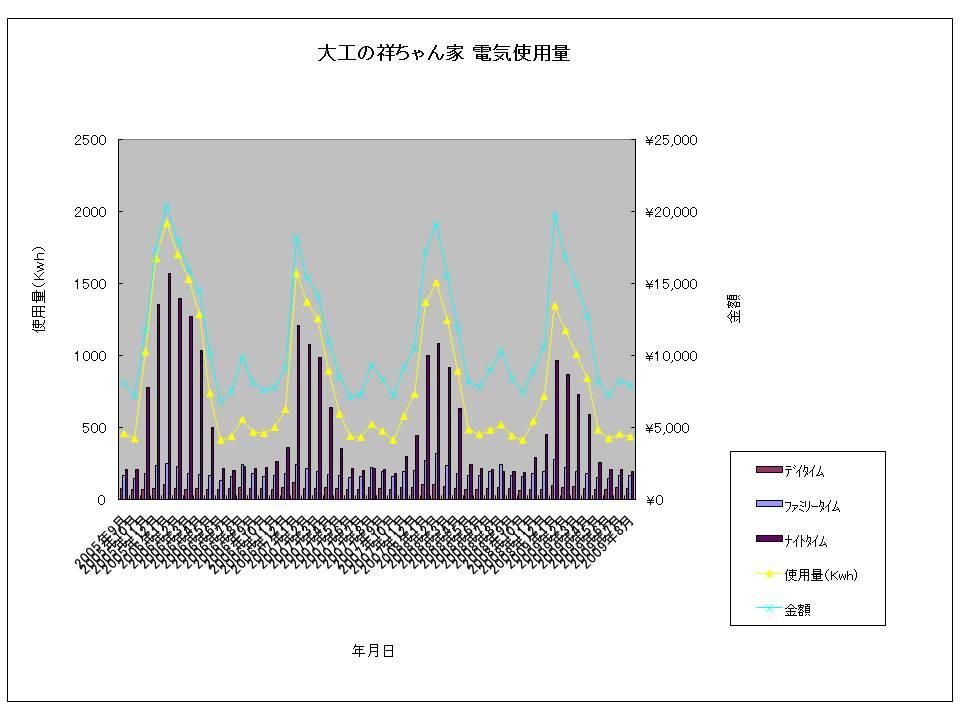 大工の祥ちゃん家 電気使用量20090822.jpg