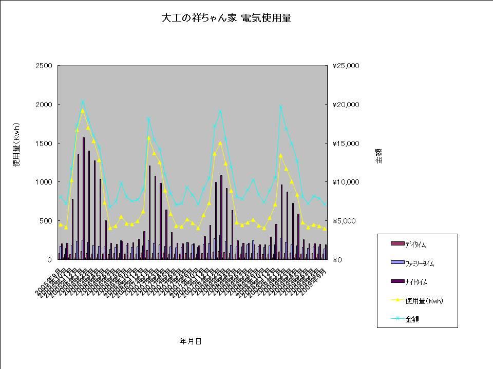 大工の祥ちゃん家 電気使用量20090922.jpg