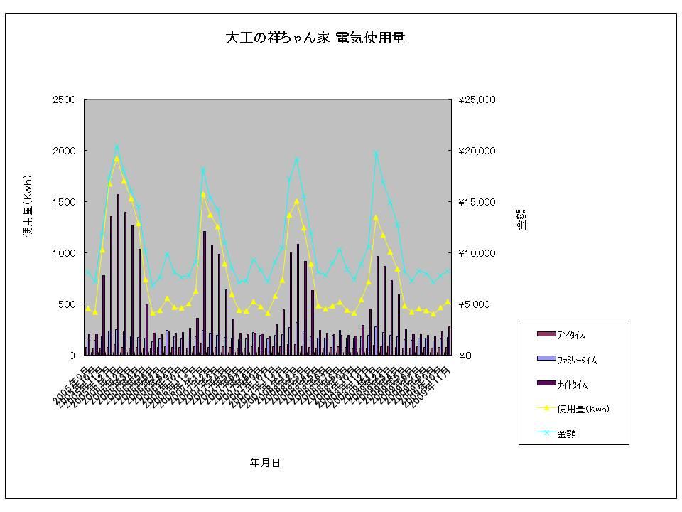 大工の祥ちゃん家 電気使用量20091130.jpg