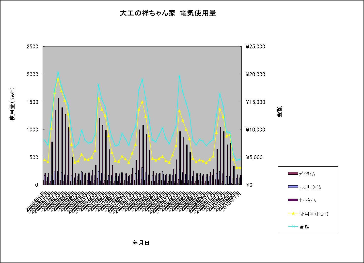大工の祥ちゃん家 電気使用量20100722.jpg