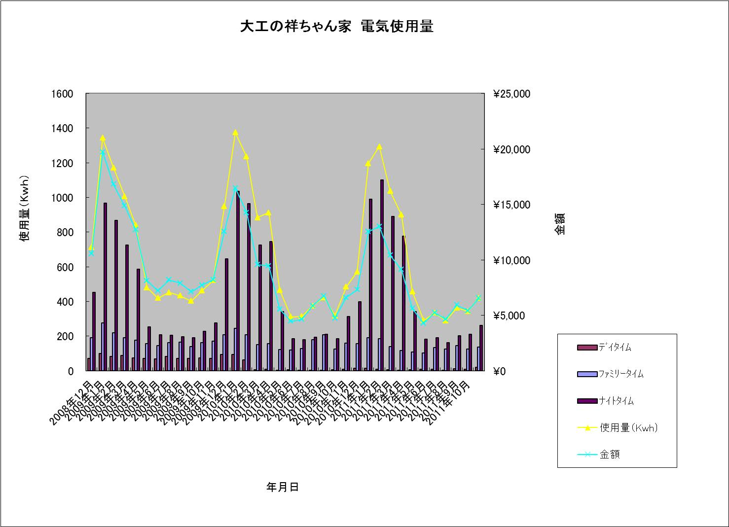 大工の祥ちゃん家 電気使用量20111123.jpg