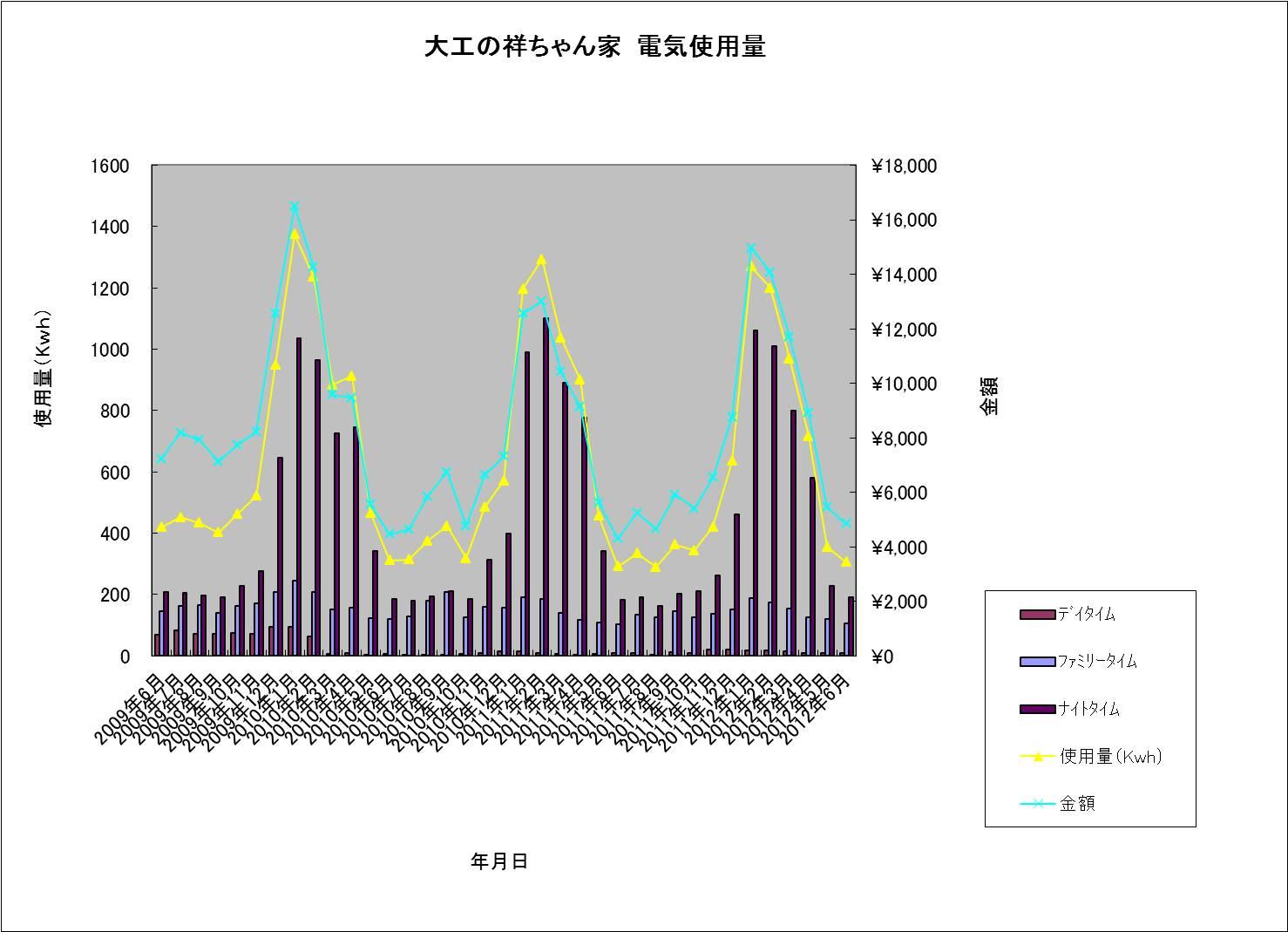 大工の祥ちゃん家 電気使用量20120623.jpg