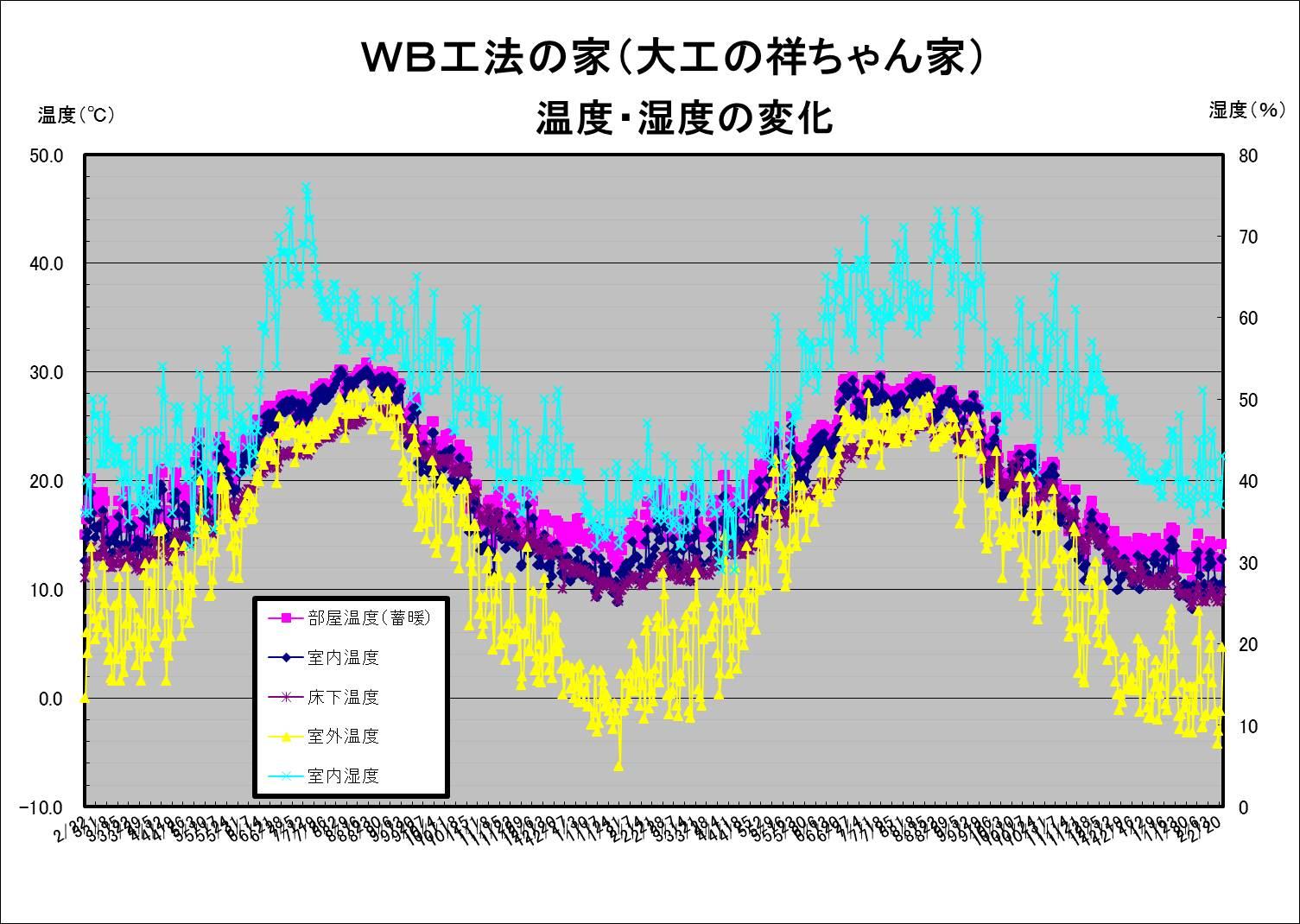 大工の祥ちゃん家温度湿度20120222.jpg